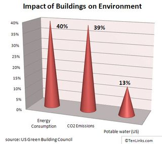 Chart_110909_buildings