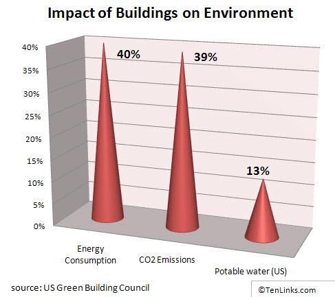 Chart_110909_buildings