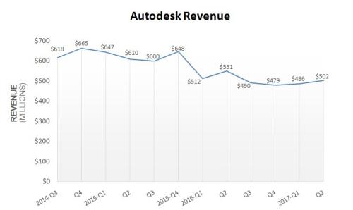 Revenueq2-2018
