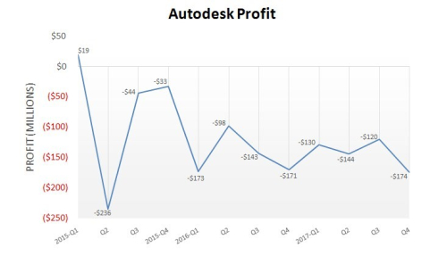 Autodesk loses $174 million