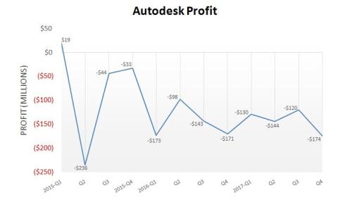 Autodesk loses $174 million