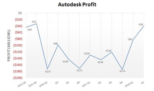 Adesk profit