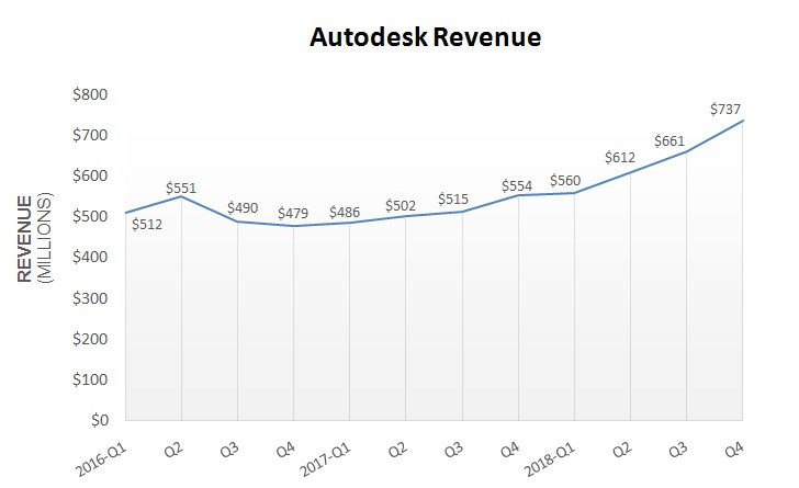 Autodesk_Q4_Rev_2018