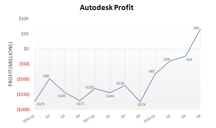 Autodesk_Q4_Profit_2018